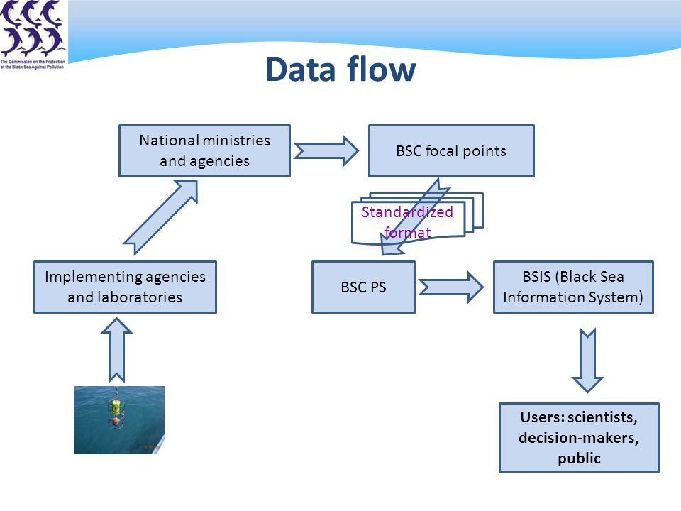 Data flow Implementing agencies and laboratories National ministries and agencies BSC focal points BSC PS BSIS (Black Sea Information System) Users: scientists, decision-makers, public Standardized format