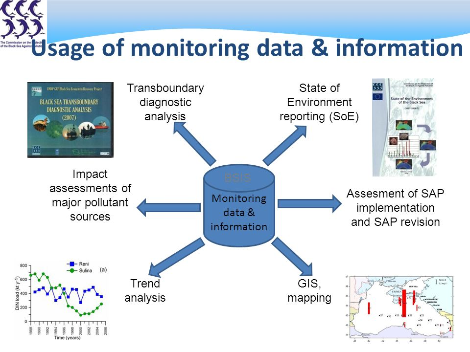 Usage of monitoring data & information State of Environment reporting (SoE) Transboundary diagnostic analysis Impact assessments of major pollutant sources Assesment of SAP implementation and SAP revision Monitoring data & information BSIS GIS, mapping Trend analysis