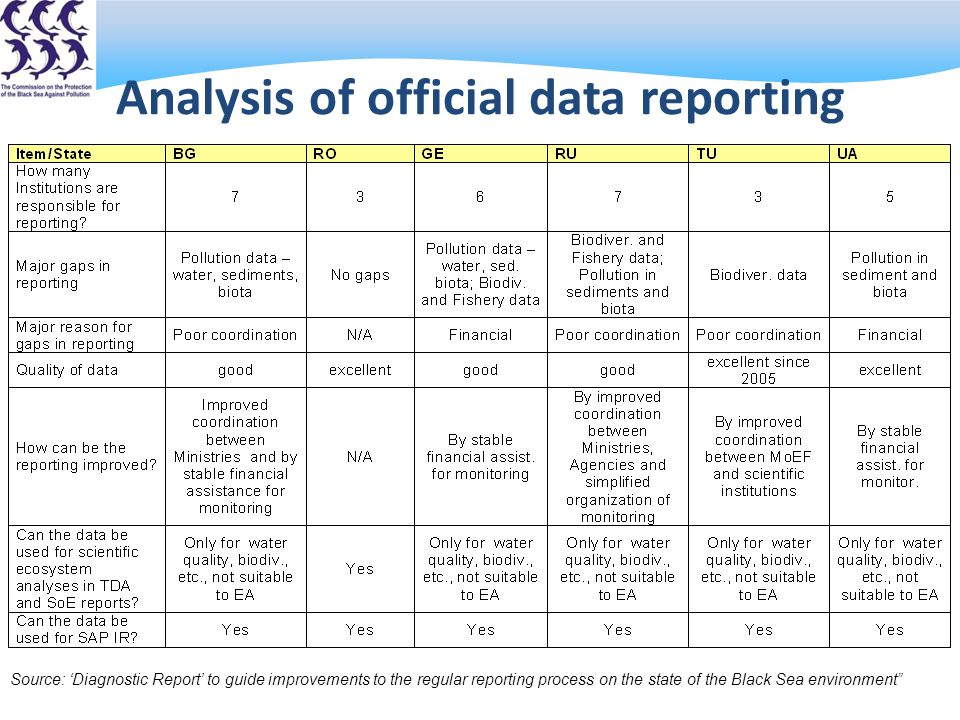 Analysis of official data reporting Source: Diagnostic Report to guide improvements to the regular reporting process on the state of the Black Sea environment