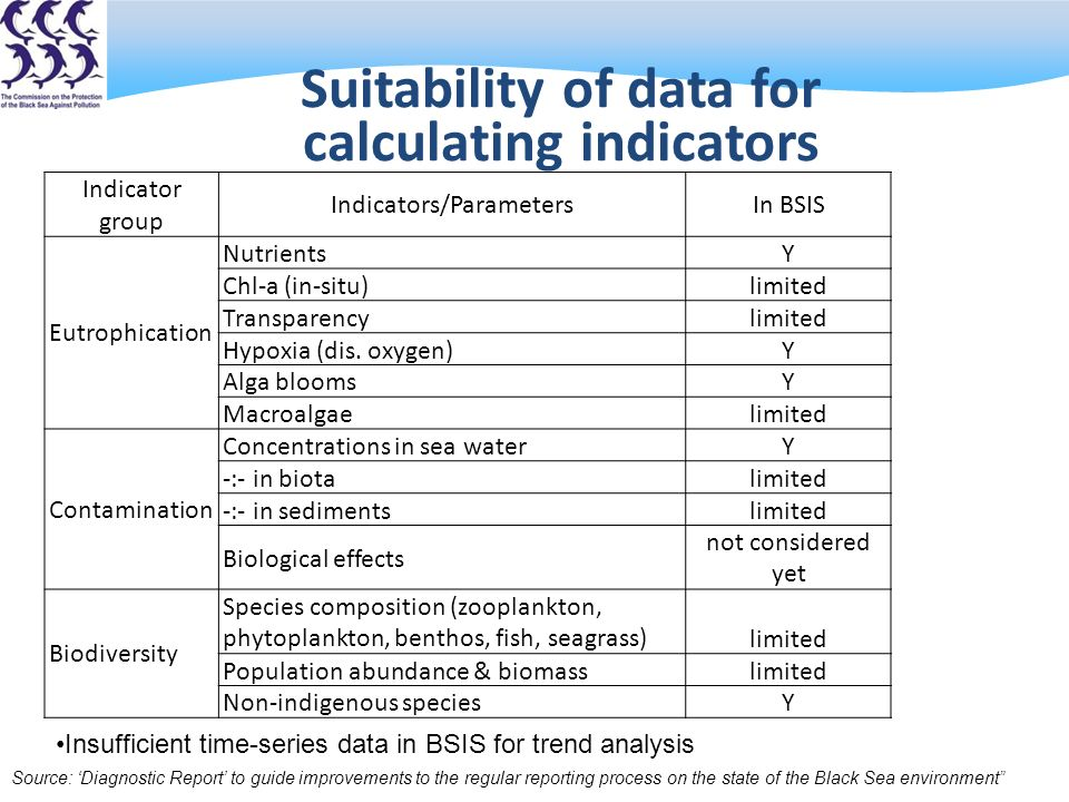 Suitability of data for calculating indicators Indicator group Indicators/ParametersIn BSIS Outside BSIS Eutrophication NutrientsYY Chl-a (in-situ)limitedY TransparencylimitedY Hypoxia (dis.