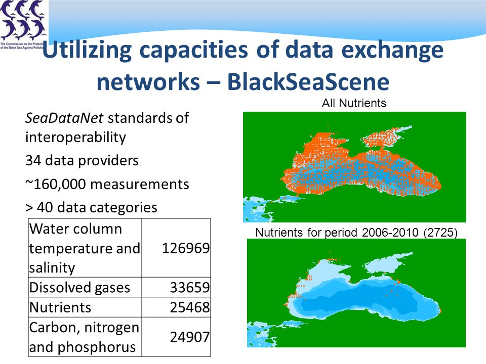 Utilizing capacities of data exchange networks – BlackSeaScene SeaDataNet standards of interoperability 34 data providers ~160,000 measurements > 40 data categories Water column temperature and salinity 126969 Dissolved gases33659 Nutrients25468 Carbon, nitrogen and phosphorus 24907 All Nutrients Nutrients for period 2006-2010 (2725)