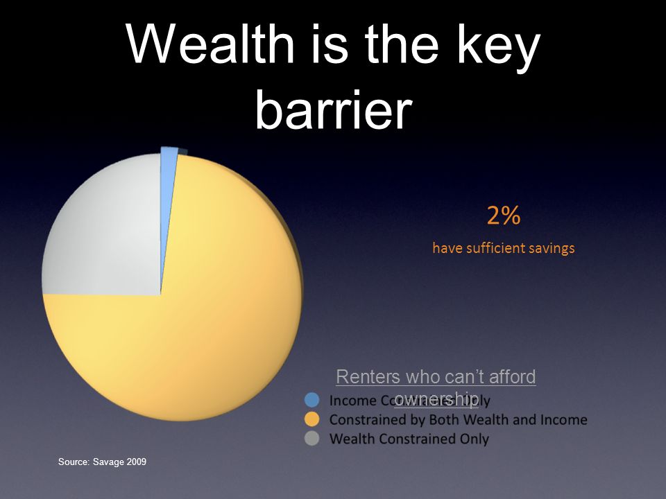 Wealth is the key barrier 2% have sufficient savings Source: Savage 2009 Renters who cant afford ownership
