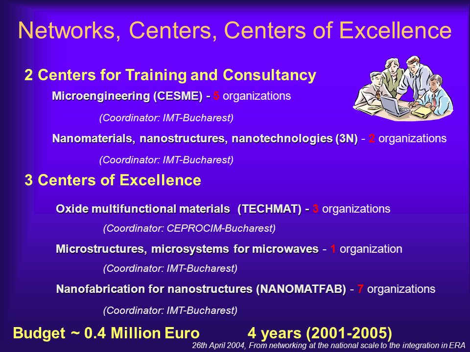 26th April 2004, From networking at the national scale to the integration in ERA 2 Centers for Training and Consultancy Networks, Centers, Centers of Excellence Microengineering (CESME) - Microengineering (CESME) - 5 organizations (Coordinator: IMT-Bucharest) Nanomaterials, nanostructures, nanotechnologies (3N) Nanomaterials, nanostructures, nanotechnologies (3N) - 2 organizations (Coordinator: IMT-Bucharest) 3 Centers of Excellence Oxide multifunctional materials (TECHMAT) - Oxide multifunctional materials (TECHMAT) - 3 organizations (Coordinator: CEPROCIM-Bucharest) Microstructures, microsystems for microwaves Microstructures, microsystems for microwaves - 1 organization (Coordinator: IMT-Bucharest) Nanofabrication for nanostructures (NANOMATFAB) Nanofabrication for nanostructures (NANOMATFAB) - 7 organizations (Coordinator: IMT-Bucharest) Budget ~ 0.4 Million Euro4 years (2001-2005)