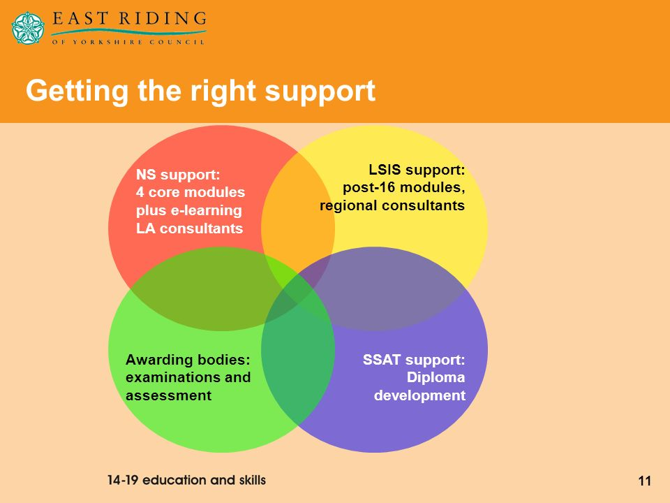 11 Getting the right support NS support: 4 core modules plus e-learning LA consultants LSIS support: post-16 modules, regional consultants SSAT suppor
