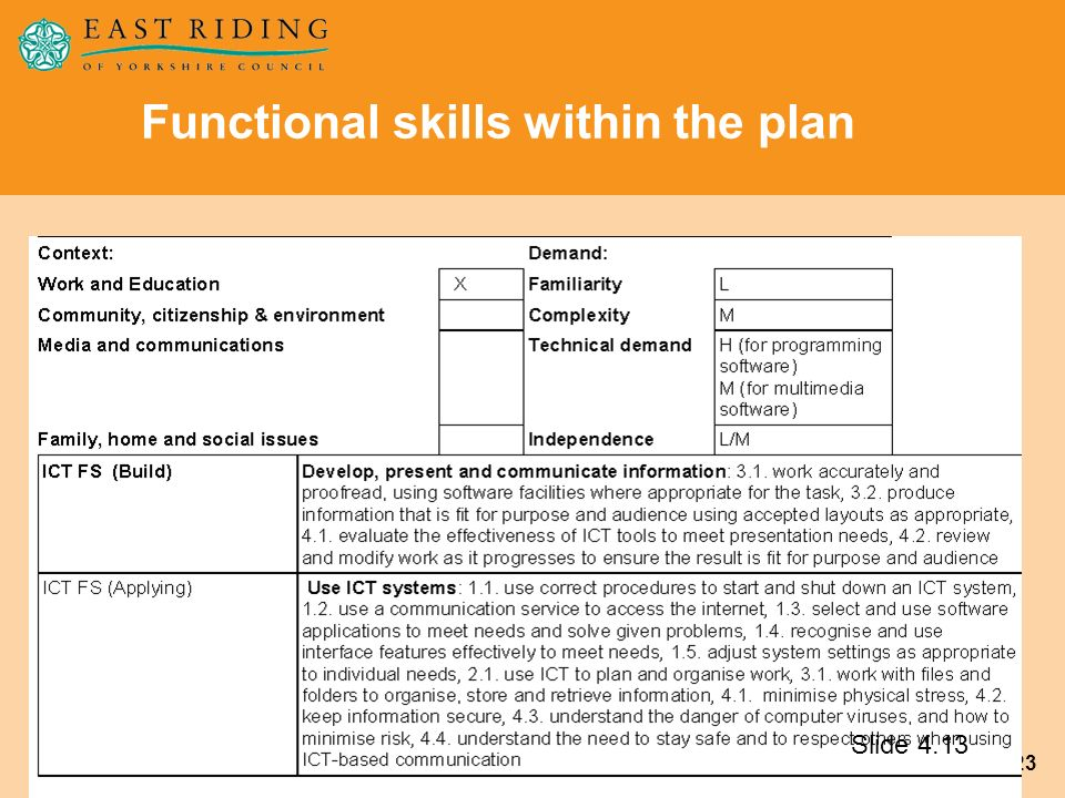 23 Functional skills within the plan Slide 4.13