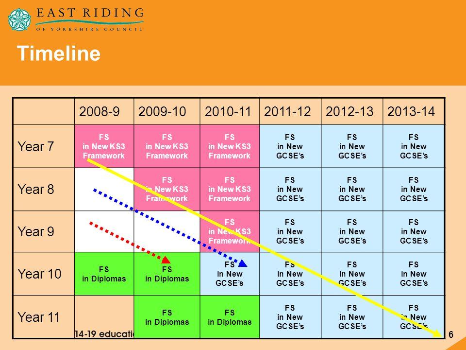 6 Timeline 2008-92009-102010-112011-122012-132013-14 Year 7 FS in New KS3 Framework FS in New GCSEs Year 8 FS in New KS3 Framework FS in New GCSEs Yea