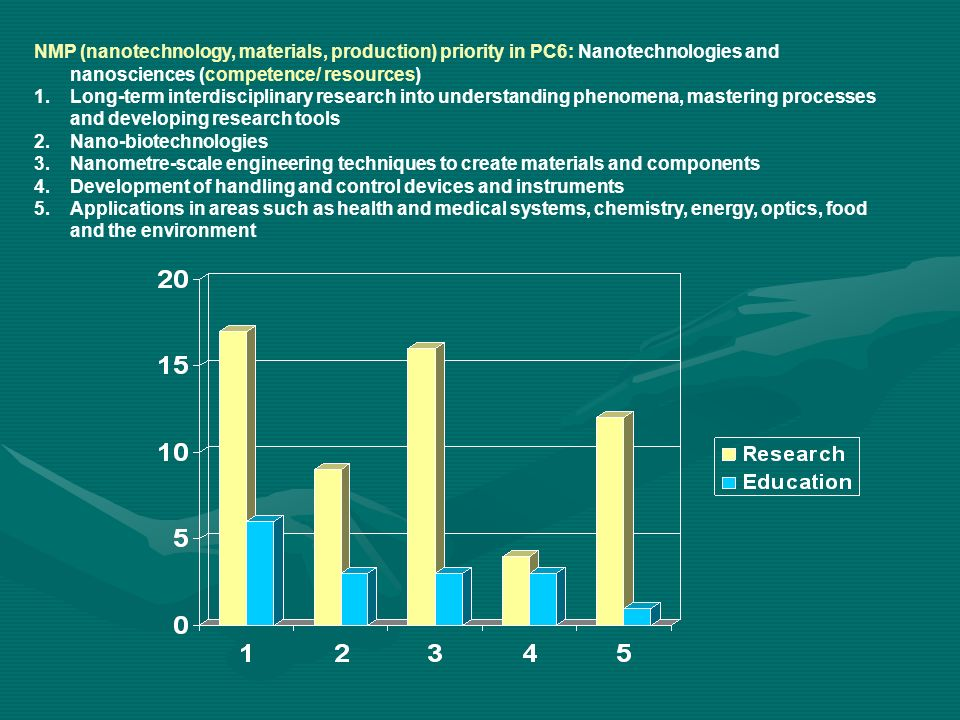 NMP (nanotechnology, materials, production) priority in PC6: Nanotechnologies and nanosciences (competence/ resources) 1.Long-term interdisciplinary research into understanding phenomena, mastering processes and developing research tools 2.Nano-biotechnologies 3.Nanometre-scale engineering techniques to create materials and components 4.Development of handling and control devices and instruments 5.Applications in areas such as health and medical systems, chemistry, energy, optics, food and the environment