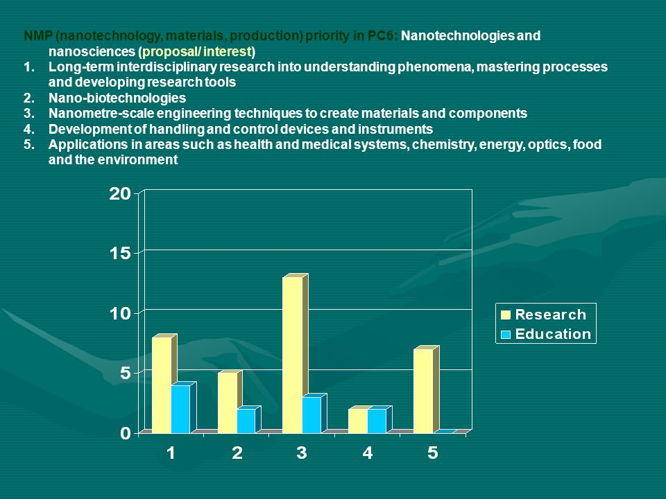 NMP (nanotechnology, materials, production) priority in PC6: Nanotechnologies and nanosciences (proposal/ interest) 1.Long-term interdisciplinary research into understanding phenomena, mastering processes and developing research tools 2.Nano-biotechnologies 3.Nanometre-scale engineering techniques to create materials and components 4.Development of handling and control devices and instruments 5.Applications in areas such as health and medical systems, chemistry, energy, optics, food and the environment