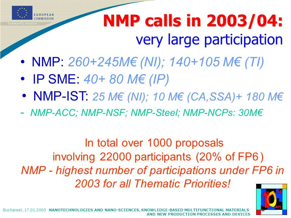 NANOTECHNOLOGIES AND NANO-SCIENCES, KNOWLEDGE-BASED MULTIFUNCTIONAL MATERIALS AND NEW PRODUCTION PROCESSES AND DEVICES Bucharest, 17.01.2005 NMP: 260+