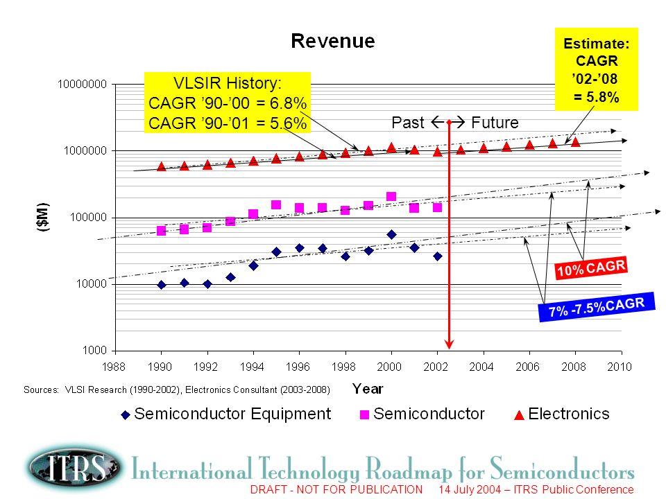 DRAFT - NOT FOR PUBLICATION 14 July 2004 – ITRS Public Conference Past Future VLSIR History: CAGR 90-00 = 6.8% CAGR 90-01 = 5.6% Estimate: CAGR 02-08