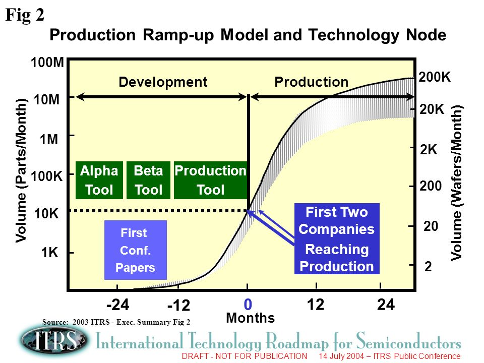 DRAFT - NOT FOR PUBLICATION 14 July 2004 – ITRS Public Conference Production Ramp-up Model and Technology Node Volume (Parts/Month) 1K 10K 100K Months