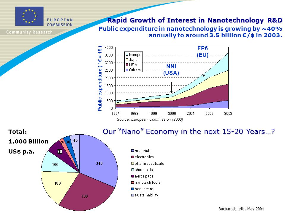 Bucharest, 14th May 2004 Rapid Growth of Interest in Nanotechnology R&D Public expenditure in nanotechnology is growing by ~40% annually to around 3.5
