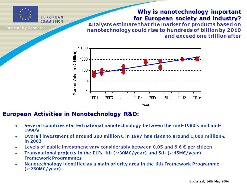 Bucharest, 14th May 2004 Why is nanotechnology important for European society and industry? Why is nanotechnology important for European society and i