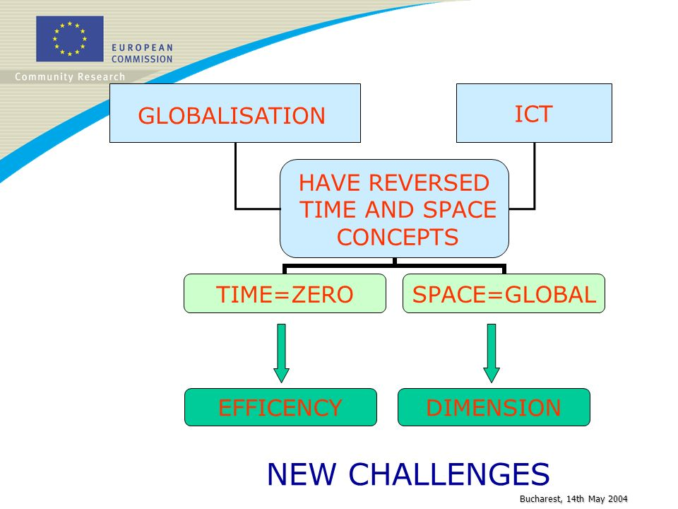 Bucharest, 14th May 2004 GLOBALISATION ICT EFFICENCYDIMENSION NEW CHALLENGES