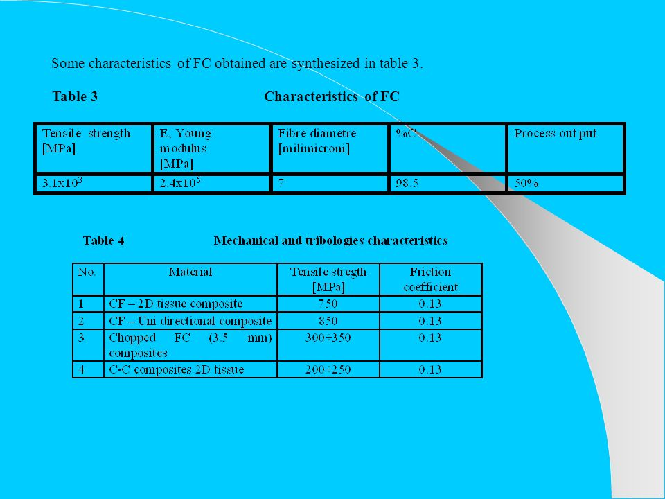 Some characteristics of FC obtained are synthesized in table 3. Table 3 Characteristics of FC