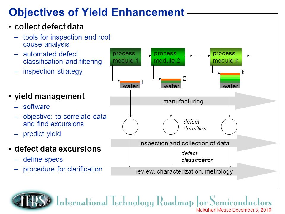 3 Makuhari Messe December 3, 2010 Objectives of Yield Enhancement collect defect data –tools for inspection and root cause analysis –automated defect classification and filtering –inspection strategy yield management –software –objective: to correlate data and find excursions –predict yield defect data excursions –define specs –procedure for clarification process module 1 process module 2 process module k wafer 1 2 k manufacturing inspection and collection of data review, characterization, metrology defect densities defect classification
