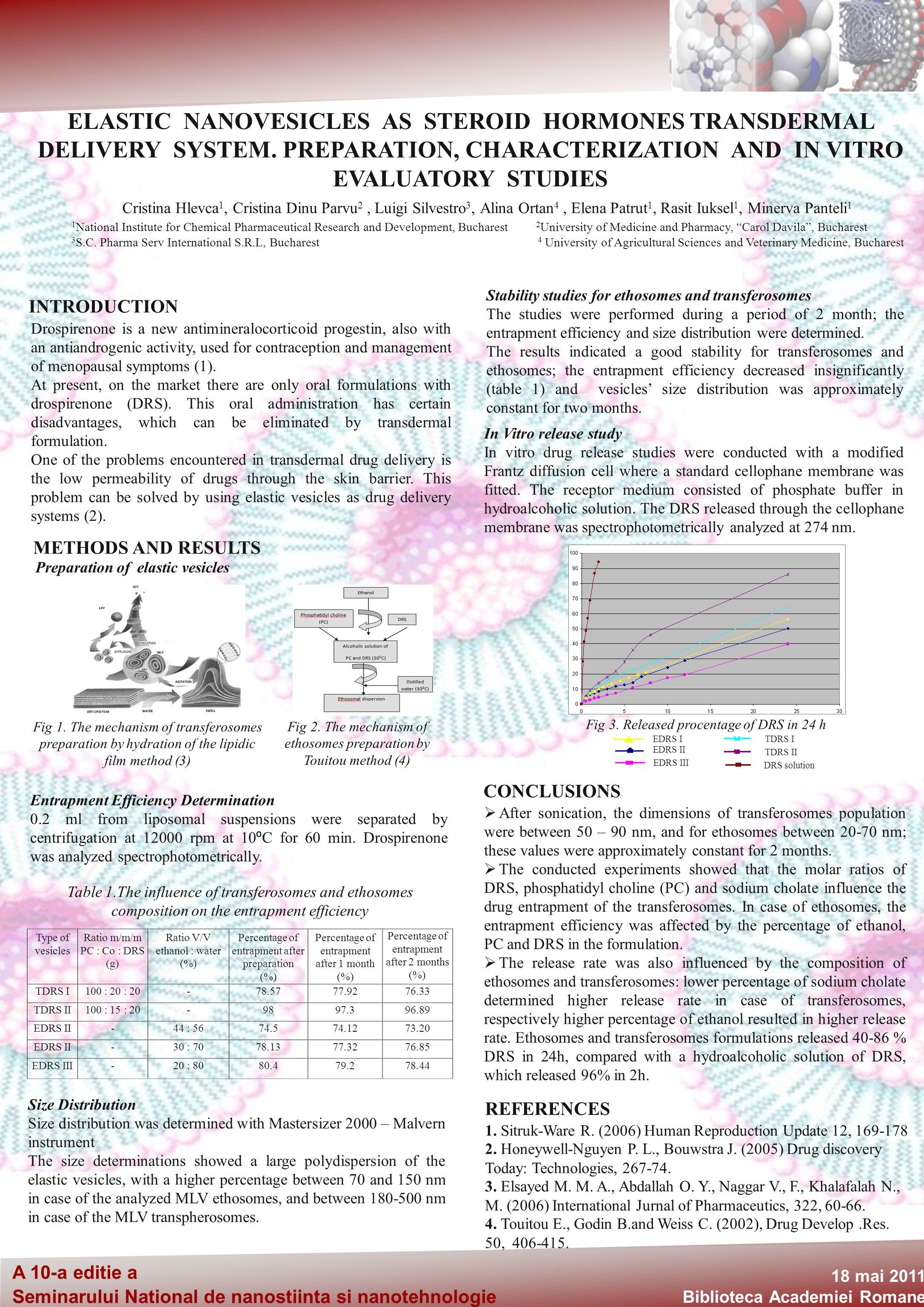 A 10-a editie a Seminarului National de nanostiinta si nanotehnologie 18 mai 2011 Biblioteca Academiei Romane ELASTIC NANOVESICLES AS STEROID HORMONES TRANSDERMAL DELIVERY SYSTEM.