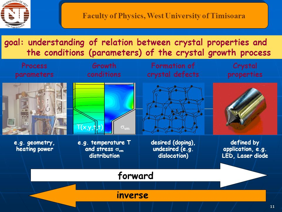 11 forward Process parameters e.g. geometry, heating power Crystal properties defined by application, e.g. LED, Laser diode Growth conditions e.g. tem