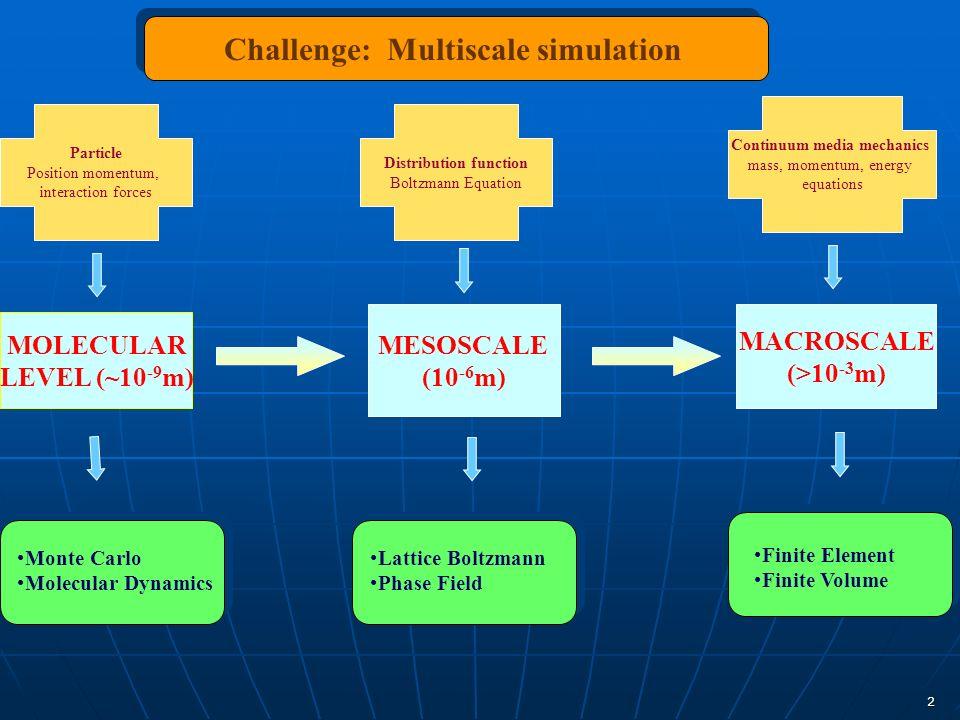 2 MOLECULAR LEVEL (~10 -9 m) MESOSCALE (10 -6 m) MACROSCALE (>10 -3 m) Particle Position momentum, interaction forces Distribution function Boltzmann
