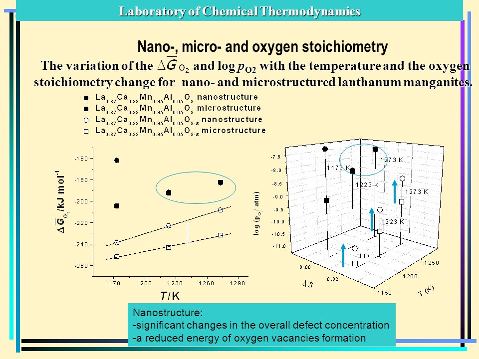 Laboratory of Chemical Thermodynamics The variation of the and log p O2 with the temperature and the oxygen stoichiometry change for nano- and microstructured lanthanum manganites.