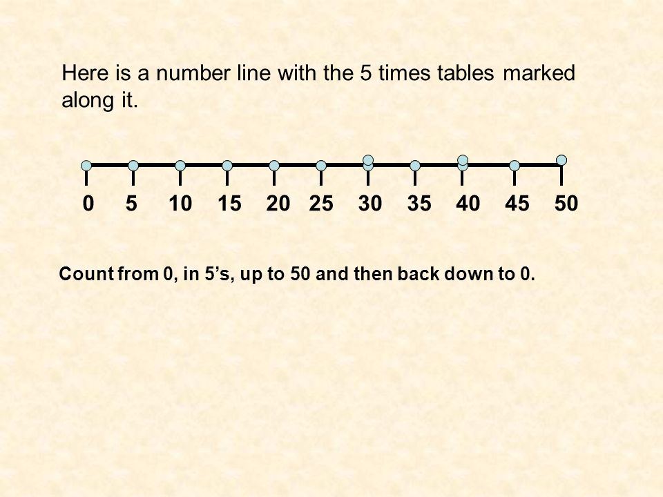 Here is a number line with the 5 times tables marked along it.