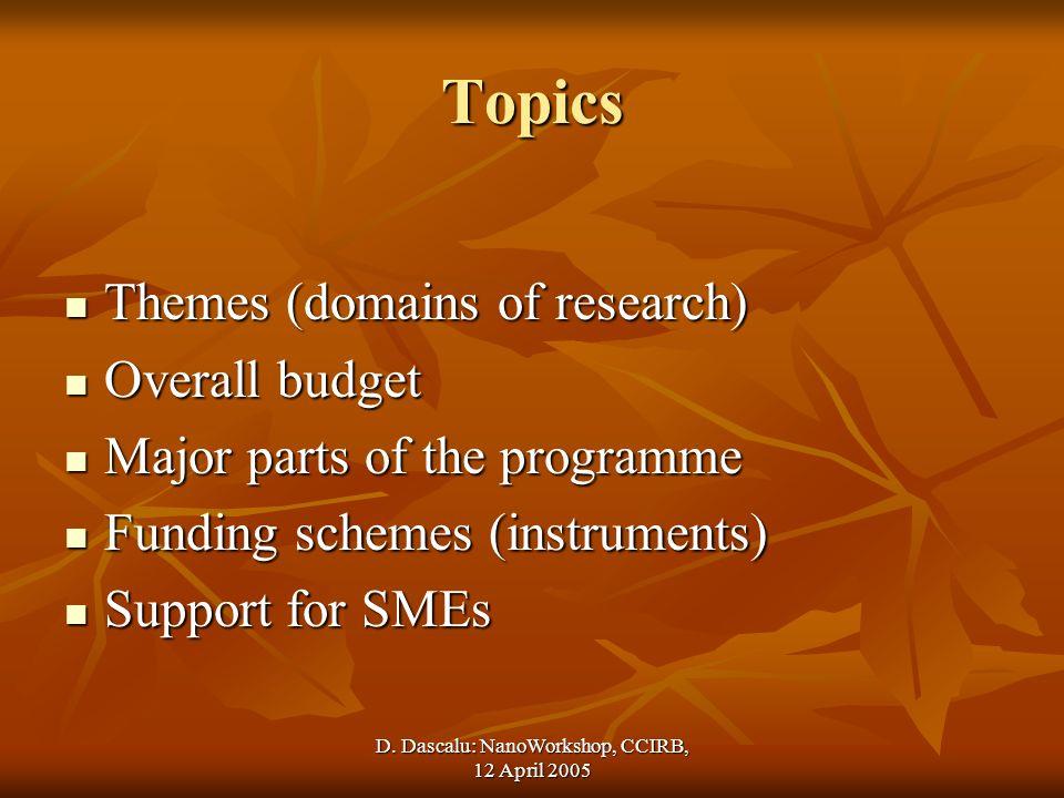D. Dascalu: NanoWorkshop, CCIRB, 12 April 2005 Topics Themes (domains of research) Themes (domains of research) Overall budget Overall budget Major pa