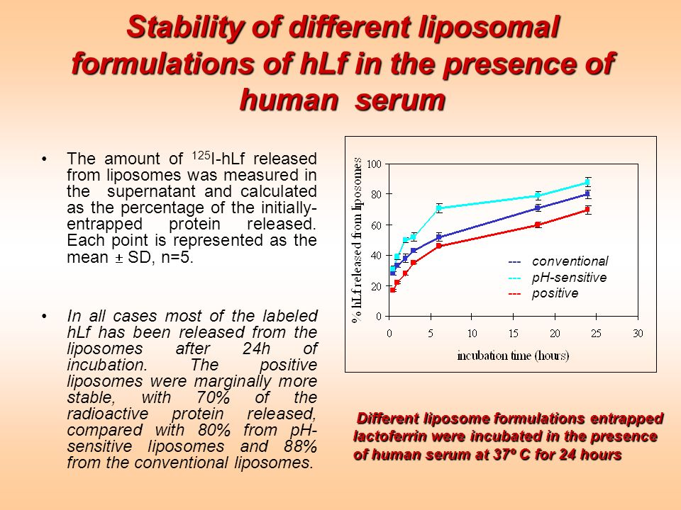 Stability of different liposomal formulations of hLf in the presence of human serum The amount of 125 I-hLf released from liposomes was measured in th