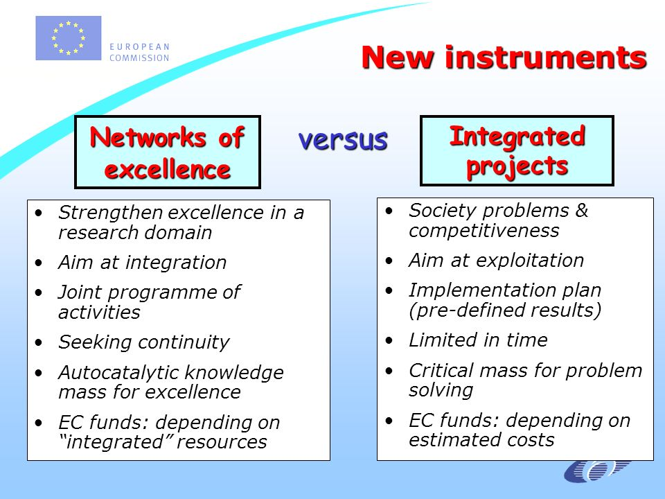 Networks of excellence Strengthen excellence in a research domain Aim at integration Joint programme of activities Seeking continuity Autocatalytic knowledge mass for excellence EC funds: depending on integrated resources Society problems & competitiveness Aim at exploitation Implementation plan (pre-defined results) Limited in time Critical mass for problem solving EC funds: depending on estimated costs Integrated projects versus New instruments New instruments