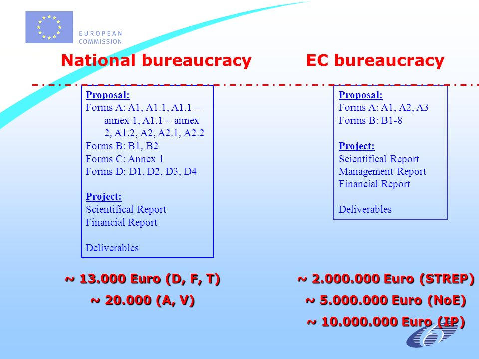 National bureaucracyEC bureaucracy Proposal: Forms A: A1, A1.1, A1.1 – annex 1, A1.1 – annex 2, A1.2, A2, A2.1, A2.2 Forms B: B1, B2 Forms C: Annex 1 Forms D: D1, D2, D3, D4 Project: Scientifical Report Financial Report Deliverables Proposal: Forms A: A1, A2, A3 Forms B: B1-8 Project: Scientifical Report Management Report Financial Report Deliverables ~ Euro (D, F, T) ~ (A, V) ~ Euro (STREP) ~ Euro (NoE) ~ Euro (IP)