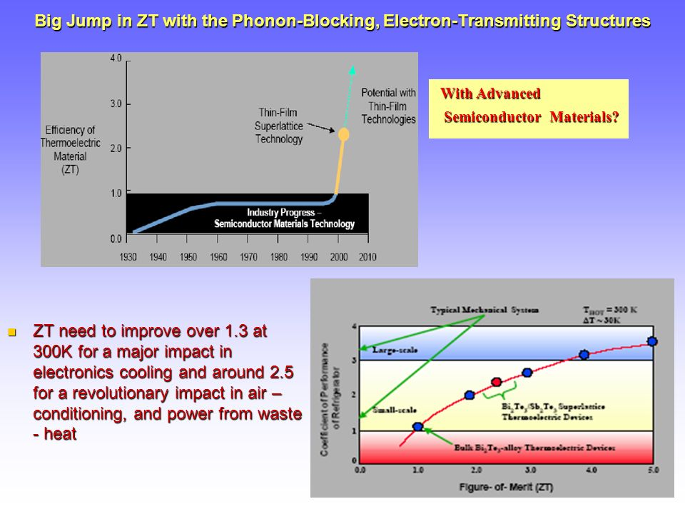ZT need to improve over 1.3 at 300K for a major impact in electronics cooling and around 2.5 for a revolutionary impact in air – conditioning, and power from waste - heat ZT need to improve over 1.3 at 300K for a major impact in electronics cooling and around 2.5 for a revolutionary impact in air – conditioning, and power from waste - heat With Advanced With Advanced Semiconductor Materials.