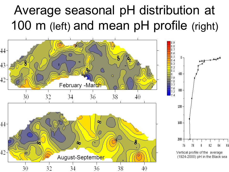 Average seasonal pH distribution at 100 m (left) and mean pH profile (right) February -March August-September Vertical profile of the average ( ) pH in the Black sea