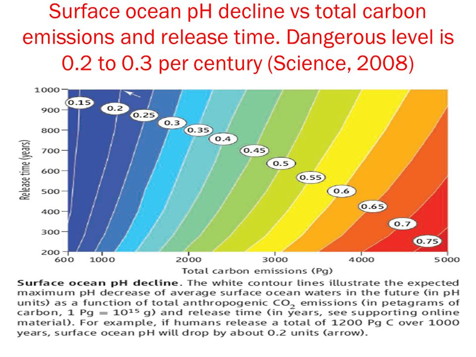 Surface ocean pH decline vs total carbon emissions and release time.