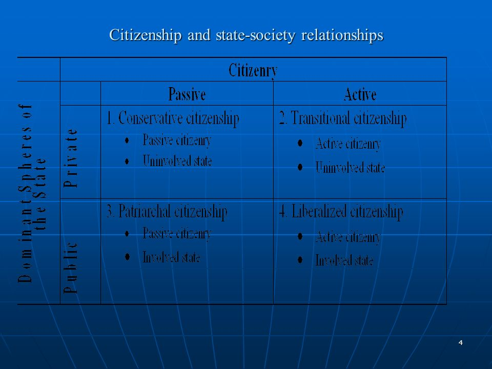 4 Citizenship and state-society relationships