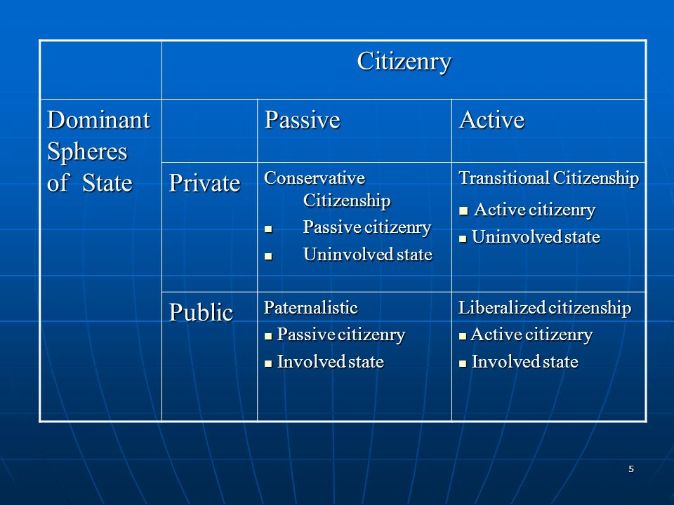 5 Citizenry Dominant Spheres of State PassiveActive Private Conservative Citizenship Passive citizenry Passive citizenry Uninvolved state Uninvolved state Transitional Citizenship Active citizenry Active citizenry Uninvolved state Uninvolved state PublicPaternalistic Passive citizenry Passive citizenry Involved state Involved state Liberalized citizenship Active citizenry Active citizenry Involved state Involved state