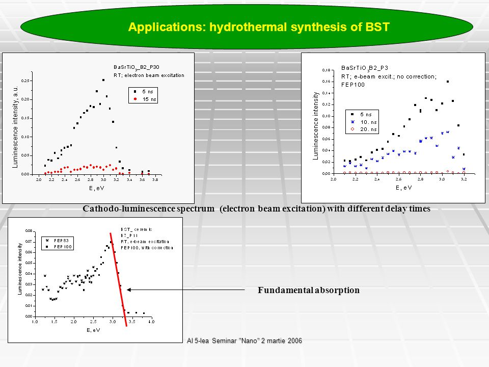 Al 5-lea Seminar Nano 2 martie 2006 Applications: hydrothermal synthesis of BST Cathodo-luminescence spectrum (electron beam excitation) with different delay times Fundamental absorption