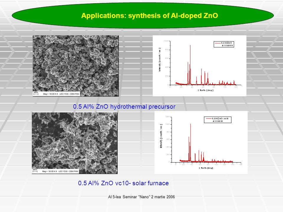 Al 5-lea Seminar Nano 2 martie 2006 Applications: synthesis of Al-doped ZnO 0.5 Al% ZnO hydrothermal precursor 0.5 Al% ZnO vc10- solar furnace