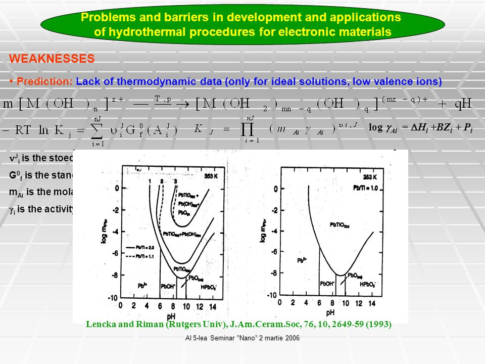 Al 5-lea Seminar Nano 2 martie 2006 Problems and barriers in development and applications of hydrothermal procedures for electronic materials WEAKNESSES Prediction: Kinetic limitations 125C 150C R.R.