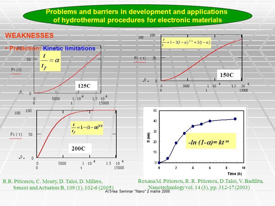 Al 5-lea Seminar Nano 2 martie 2006 Applications: synthesis of Al-doped ZnO 0.5 Al% ZnO hydrothermal precursor 0.5 Al% ZnO vc10- solar furnace