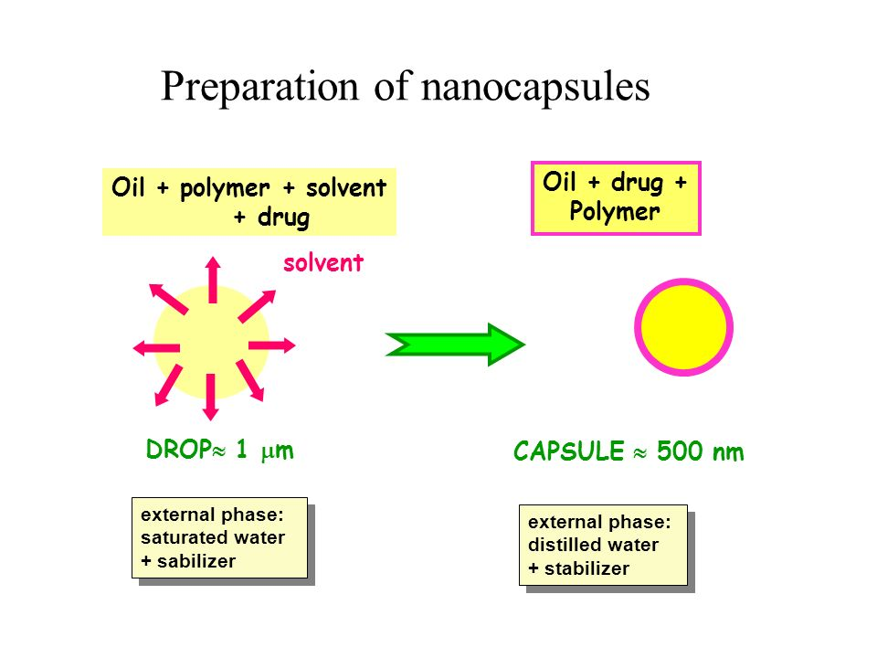 TEM study of the nanocapsules: negativation method 50 nm