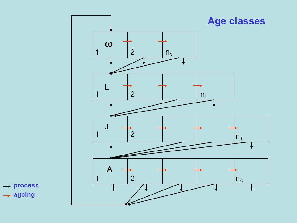 Age classes L A J 1 1 1 1 2 2 2 2 nono nLnL nJnJ nAnA process ageing