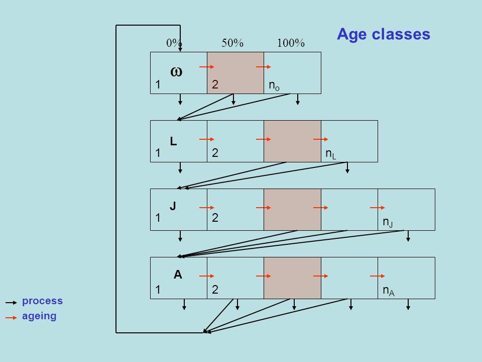 Age classes L A J 1 1 1 1 2 2 2 2 nono nLnL nJnJ nAnA process ageing 0% 50% 100%