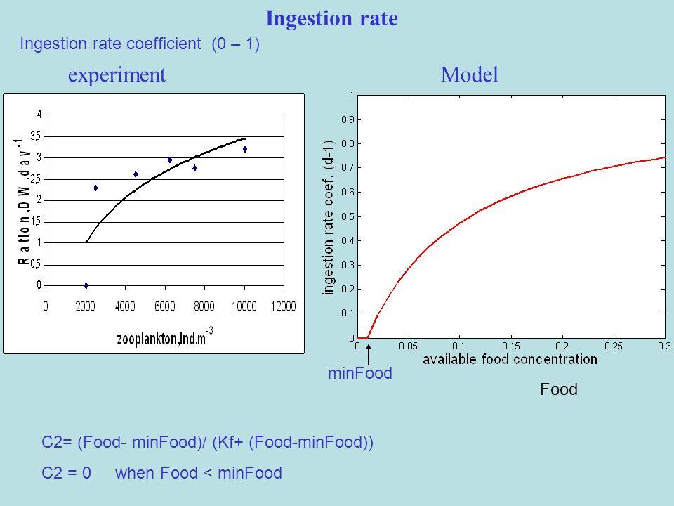 Ingestion rate coefficient (0 – 1) C2= (Food- minFood)/ (Kf+ (Food-minFood)) C2 = 0 when Food < minFood Food minFood experimentModel Ingestion rate