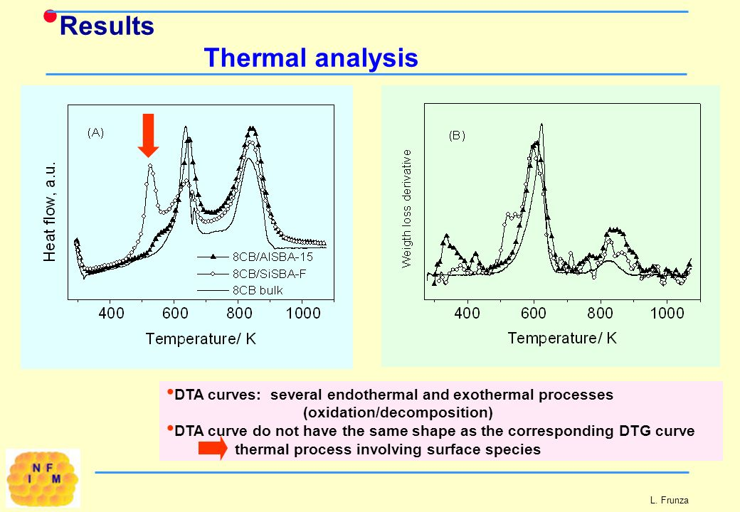 L. Frunza Results Thermal analysis DTA curves: several endothermal and exothermal processes (oxidation/decomposition) DTA curve do not have the same s