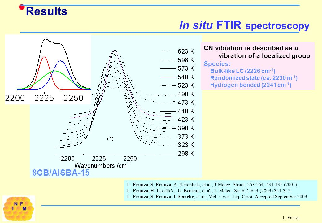 L. Frunza Results In situ FTIR spectroscopy 8CB/AlSBA-15 CN vibration is described as a vibration of a localized group Species: Bulk-like LC (2226 cm