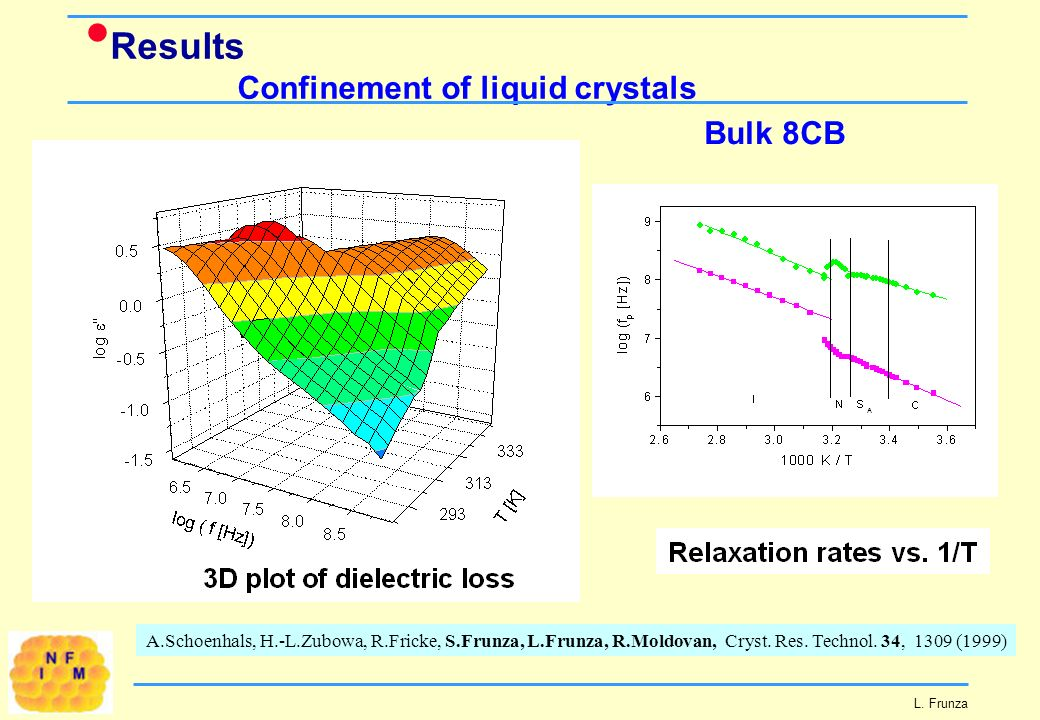 Results Confinement of liquid crystals L.