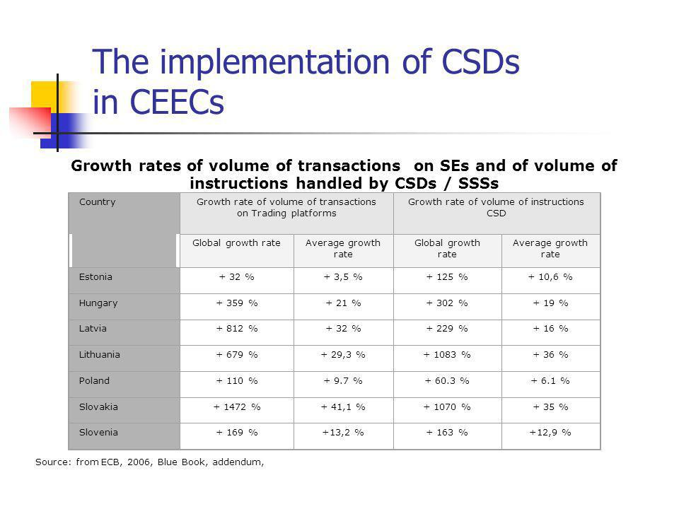 The implementation of CSDs in CEECs Growth rates of volume of transactions on SEs and of volume of instructions handled by CSDs / SSSs CountryGrowth rate of volume of transactions on Trading platforms Growth rate of volume of instructions CSD Global growth rateAverage growth rate Global growth rate Average growth rate Estonia+ 32 %+ 3,5 %+ 125 %+ 10,6 % Hungary+ 359 %+ 21 %+ 302 %+ 19 % Latvia+ 812 %+ 32 %+ 229 %+ 16 % Lithuania+ 679 %+ 29,3 % %+ 36 % Poland+ 110 %+ 9.7 % %+ 6.1 % Slovakia %+ 41,1 % %+ 35 % Slovenia+ 169 %+13,2 %+ 163 %+12,9 % Source: from ECB, 2006, Blue Book, addendum,