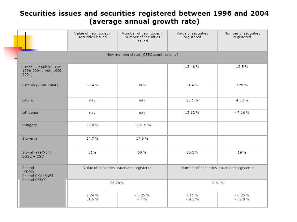 Securities issues and securities registered between 1996 and 2004 (average annual growth rate) Value of new issues / securities issued Number of new issues / Number of securities issued Value of securities registered Number of securities registered New member states (CEEC countries only) Czech Republic (val: / Vol: ) %12.5 % Estonia ( )58.4 %80 %34.4 %128 % Latvianav 23.1 %4.53 % Lithuanianav % % Hungary22.8 % % Slovenia24.7 %17.6 % Slovakia (97-04) BSSE + CSD 51%60 %25.5%19 % Poland KDPW Poland SKARBNET Poland SEBOP Value of securities issued and registeredNumber of securities issued and registered %19.81 % 2.24 % 31.6 % % - 7 % 7.11 % % % %