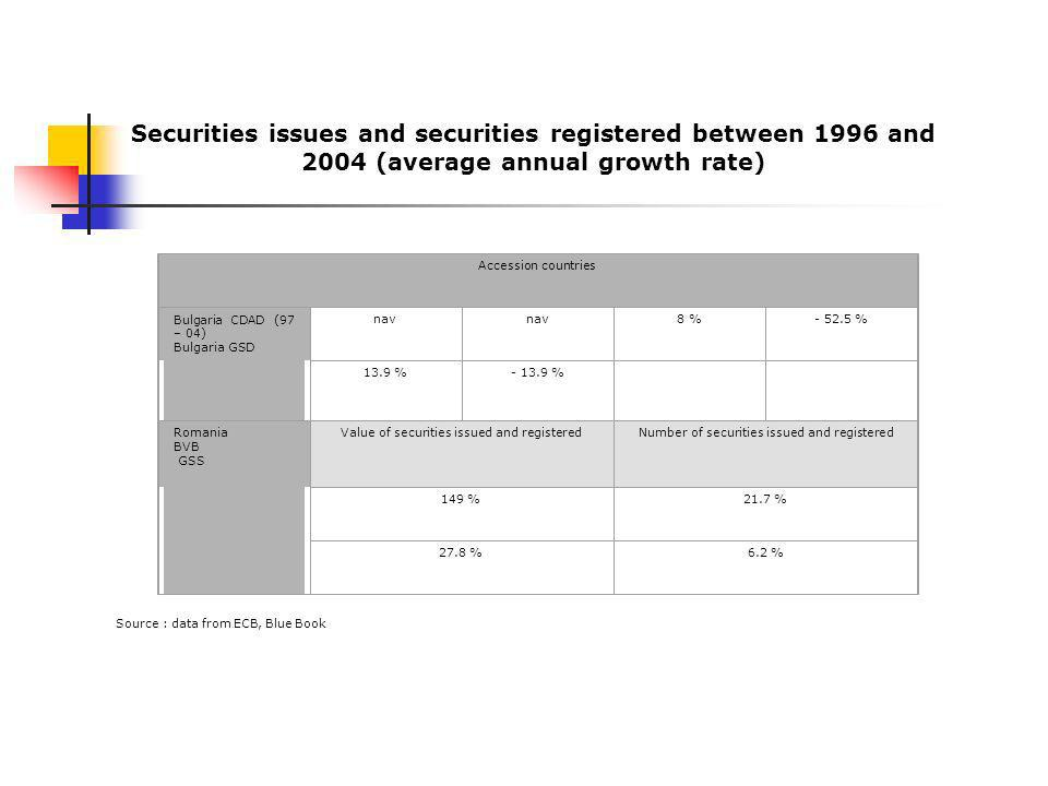 Accession countries Bulgaria CDAD (97 – 04) Bulgaria GSD nav 8 % % 13.9 % % Romania BVB GSS Value of securities issued and registeredNumber of securities issued and registered 149 %21.7 % 27.8 %6.2 % Source : data from ECB, Blue Book Securities issues and securities registered between 1996 and 2004 (average annual growth rate)