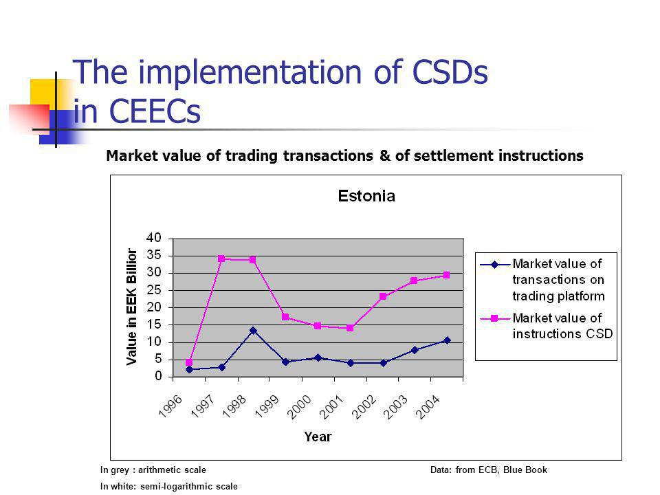 The implementation of CSDs in CEECs Market value of trading transactions & of settlement instructions In grey : arithmetic scaleData: from ECB, Blue Book In white: semi-logarithmic scale