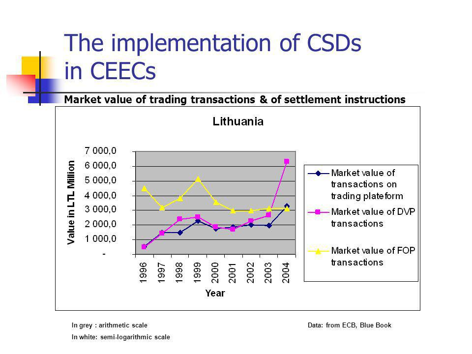 The implementation of CSDs in CEECs Market value of trading transactions & of settlement instructions In grey : arithmetic scale Data: from ECB, Blue Book In white: semi-logarithmic scale